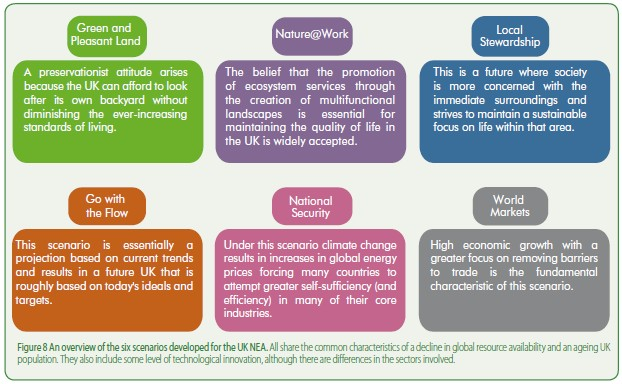 The six scenarios used in the UK national ecosystem assessment